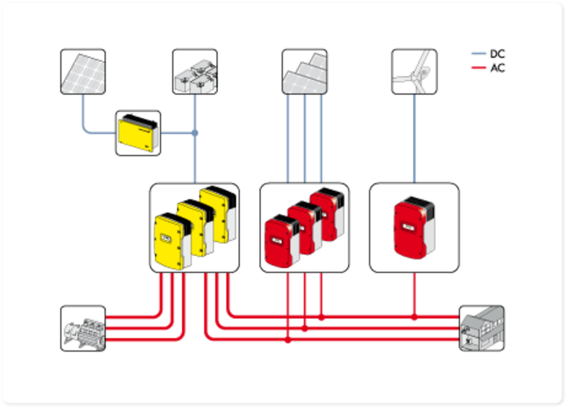 Sunny island 60h 80h sma solar three si 44m si 60h or si 80h battery inverters can be connected each one to one phase to build 3 phase systems from 5kw to 24kw asfbconference2016 Choice Image