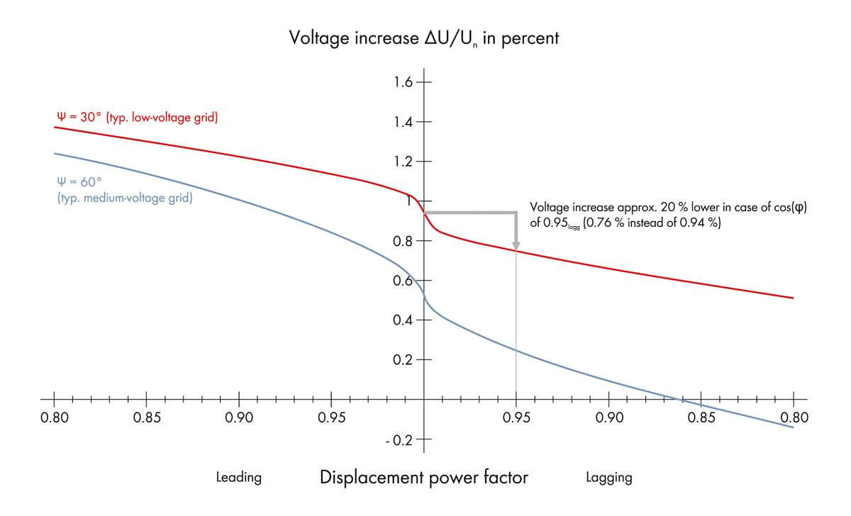 Sma Shifts The Phase Solar Power Factor Meter Circuit Voltage Increase In Percent At 27 Kw