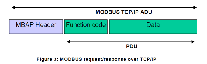 MODBUS request/response over TCP/IP